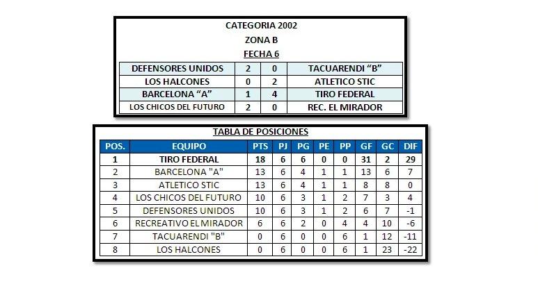 Copa De Plata B Resultados Y Tablas De Posiciones De La: Las Toscas: Liga Infantil Y Liga De Futbol Femenino