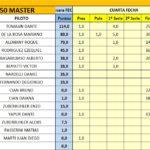 150 Master 4ta Fecha