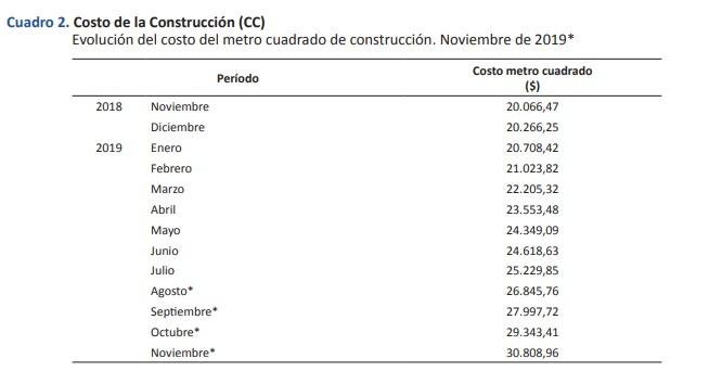 costo-construccion1-nov2019