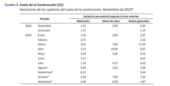 costo-construccion2-nov2019