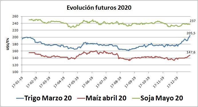 Futuros 2020