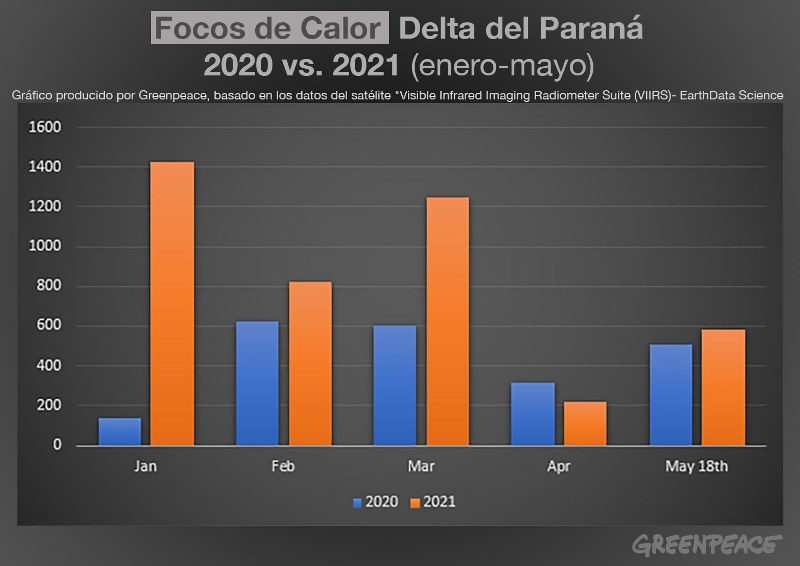 Grafico_Fuegos